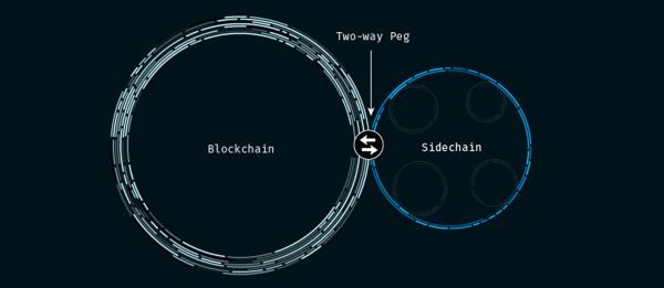 sidechain blockchain