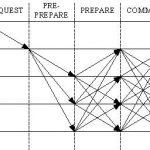 practical byzantine fault tolerance algorithm (PBFT Consensus)