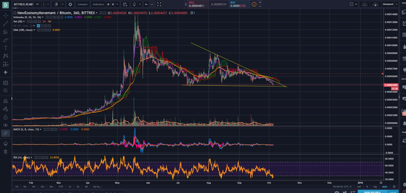 XEM Technical Analysis