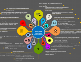 blockchain usecase, blockchain technology explained, basic principles of blockchain, what is blockchain