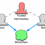 The Blockchain Explained to Web Developers, Part 1: The Theory