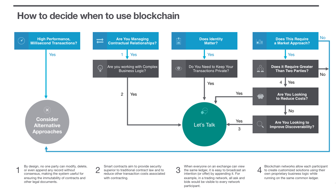 when to use blockchain