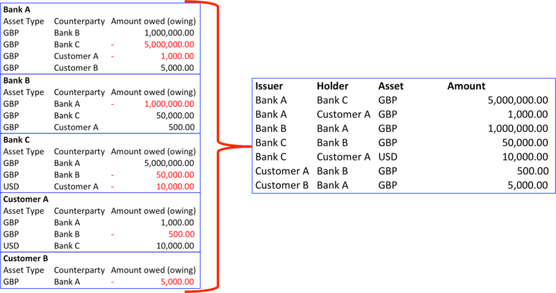 Blockchain ledger banking