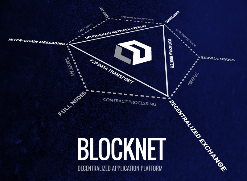 Blocknet application