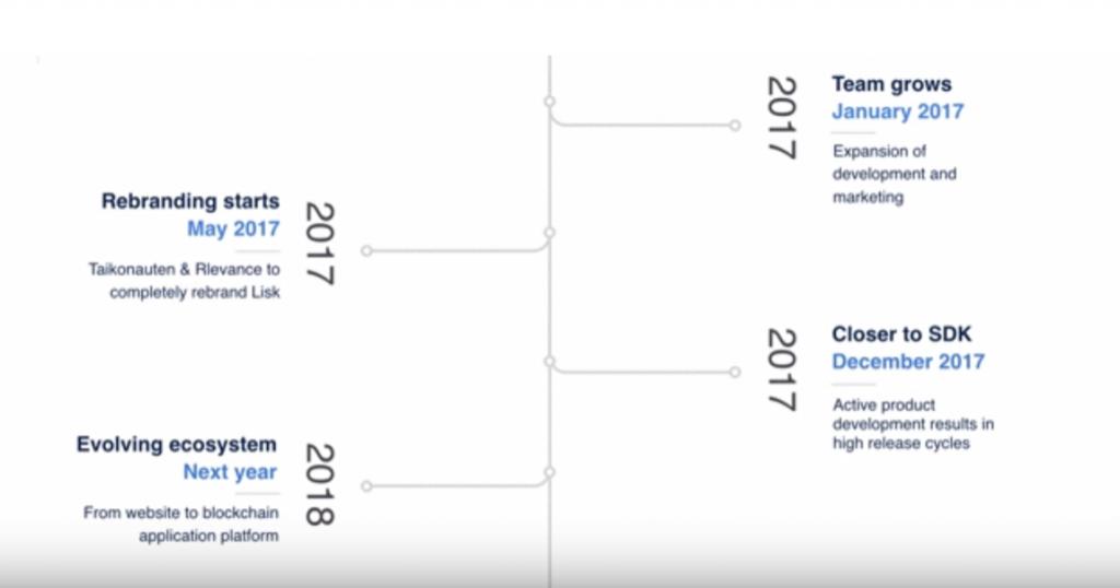 Lisk Roadmap 2