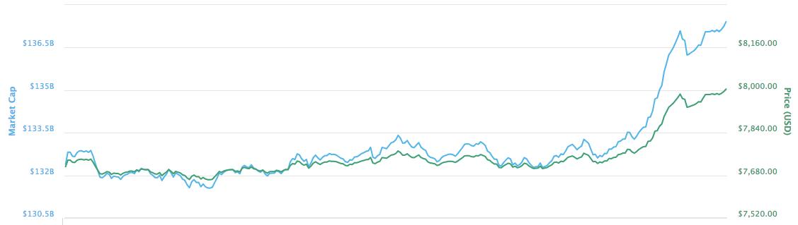 Bitcoin price Vs USD