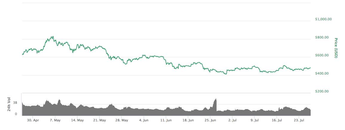 Price of ETH Vs USD
