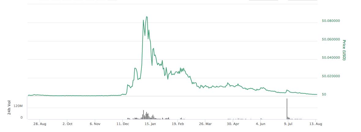 Price of DENT Vs USD