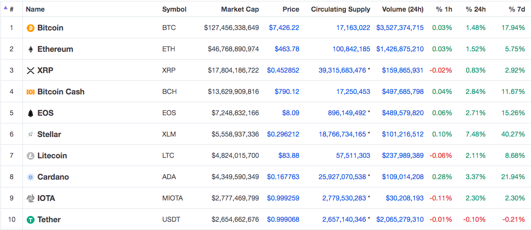 Top 10 cryptocurrencies as on 22nd July 2018