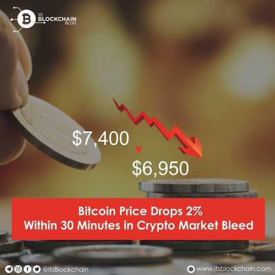 bitcoin sudden drop