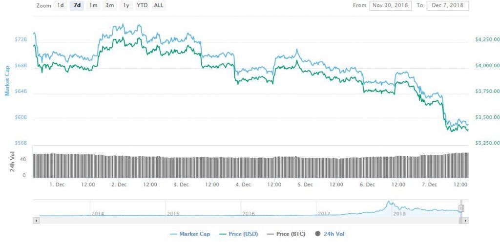 bitcoin below 3400$