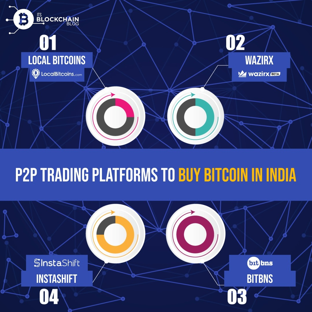 Invest in cryptocurrency in india